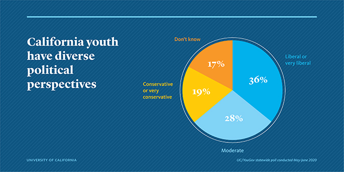 California youth have diverse political perspectives: A pie chart depicting the political beliefs of California youth; 17% don't know; 36% liberal or very liberal; 19% conservative or very conservative; 28% moderate