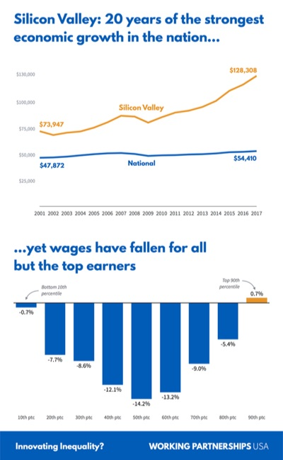 Wage graphic