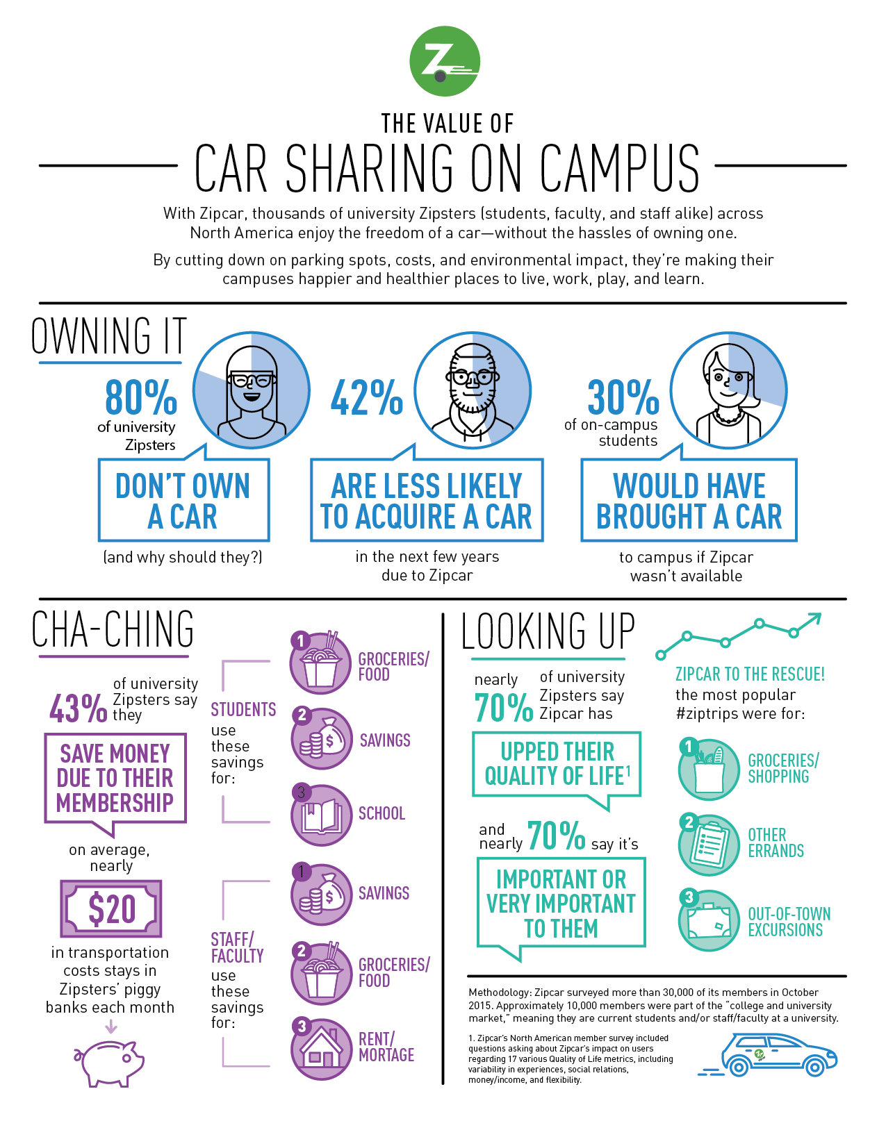 Car Sharing on Campuses Infographic