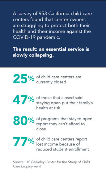 A graphic summarizing key points of the survey by the Center for the Study of Child Care Employment