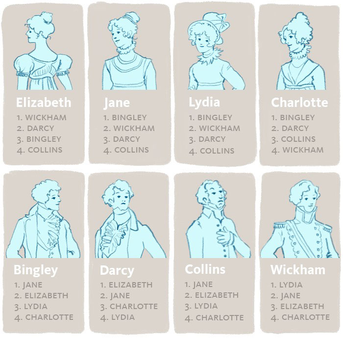 19th century Pride and Prejudice choices as couples illustration