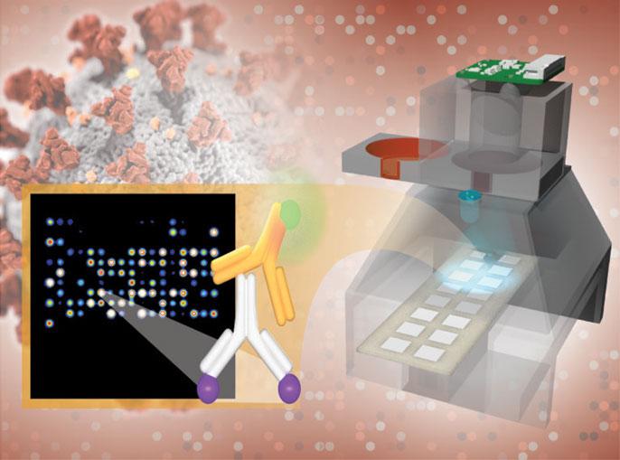 COVID-19 antibody testing platform illustration