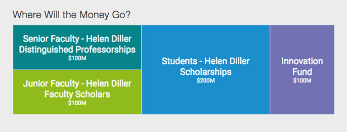 Diller resources allocation