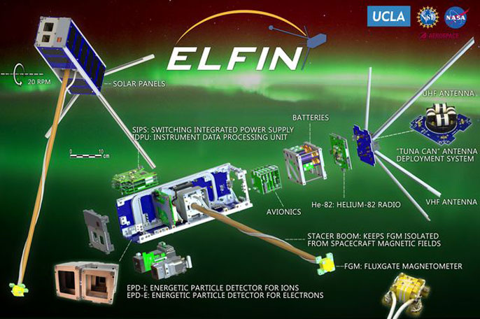 ELFIN instruments diagram