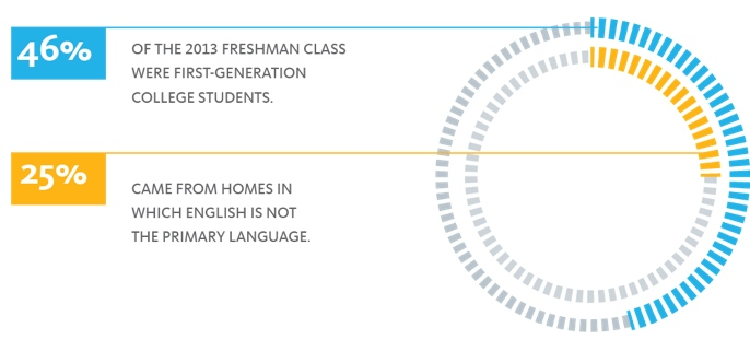 chart showing that 46% of the 2013 freshman class were 1st-generation college students, and 25% came from homes in which English is not the primary language