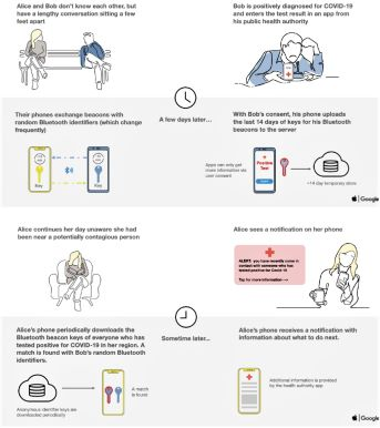 Infographic describing how the Google/Apple Exposure Notification technology works. Credit-Google/Apple Exposure Notification FAQ, p. 4, https://covid19-static.cdn-apple.com/applications/covid19/current/static/contact-tracing/pdf/ExposureNotification-FAQv1.2.pdf
