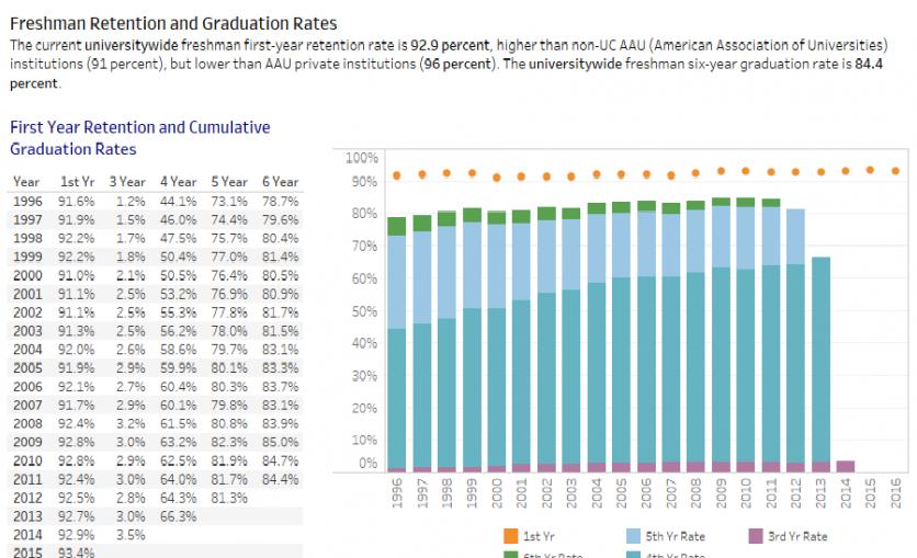 Undergraduate graduation rates | University of California