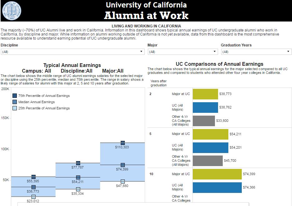 UC alumni at work | University of California