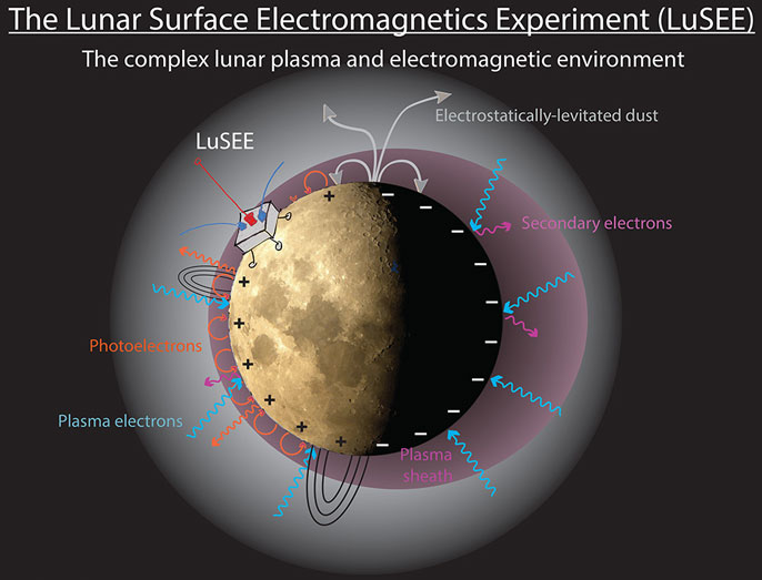Diagram of how the LuSEE experiment will work on the moon and its environment
