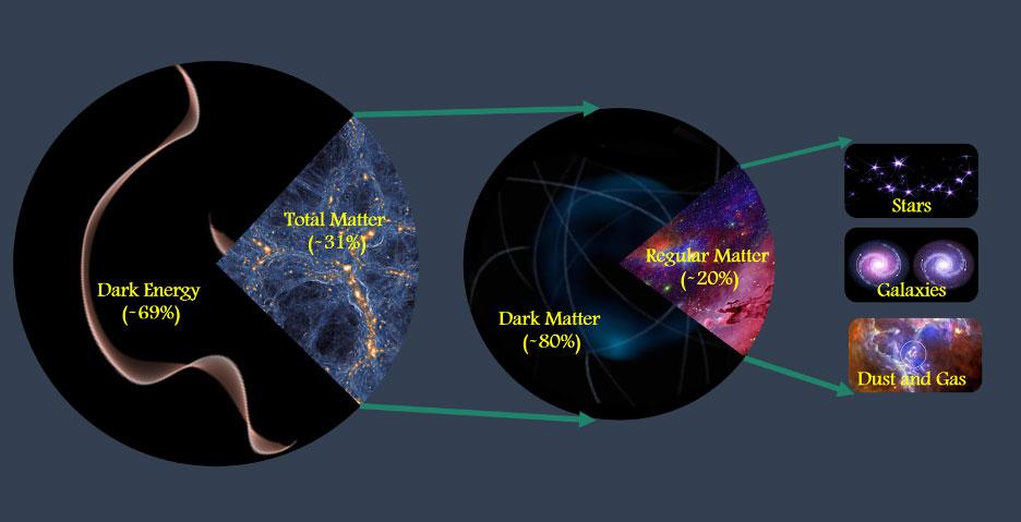Diagram of matter versus energy