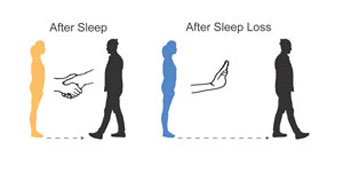 Diagram of handshakes and before and after sleep walking patterns