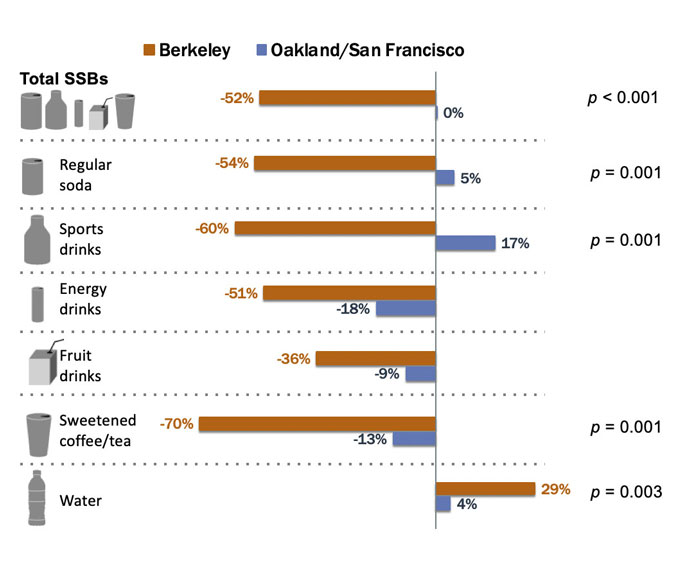 A graphic showing the percent changes in consumption of sugary drinks among Berkeley residents