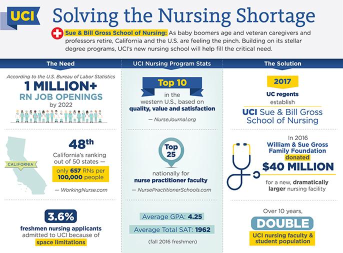 UC Irvine nursing program becomes a school | University of