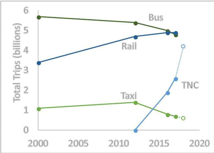 Transportation network companies graph