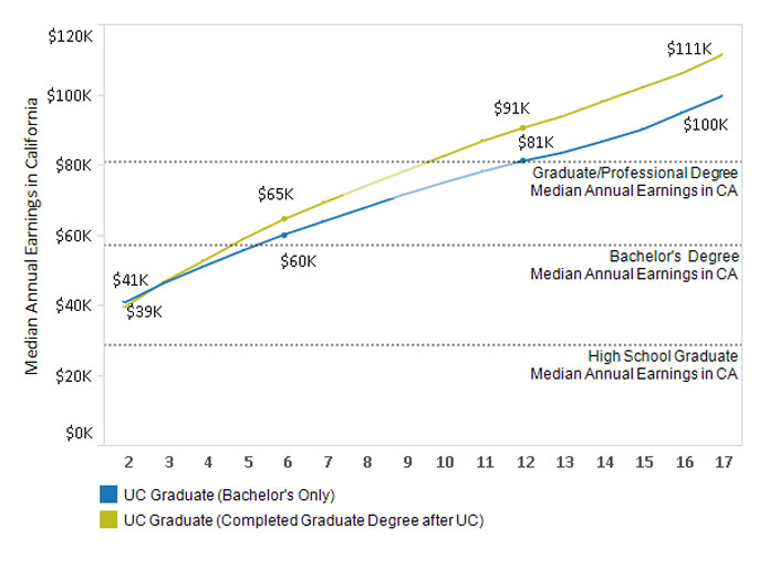 Graph of economic growth with UC degrees