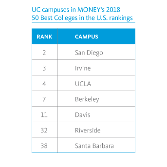 UC campuses ranked best in the nation for excellent