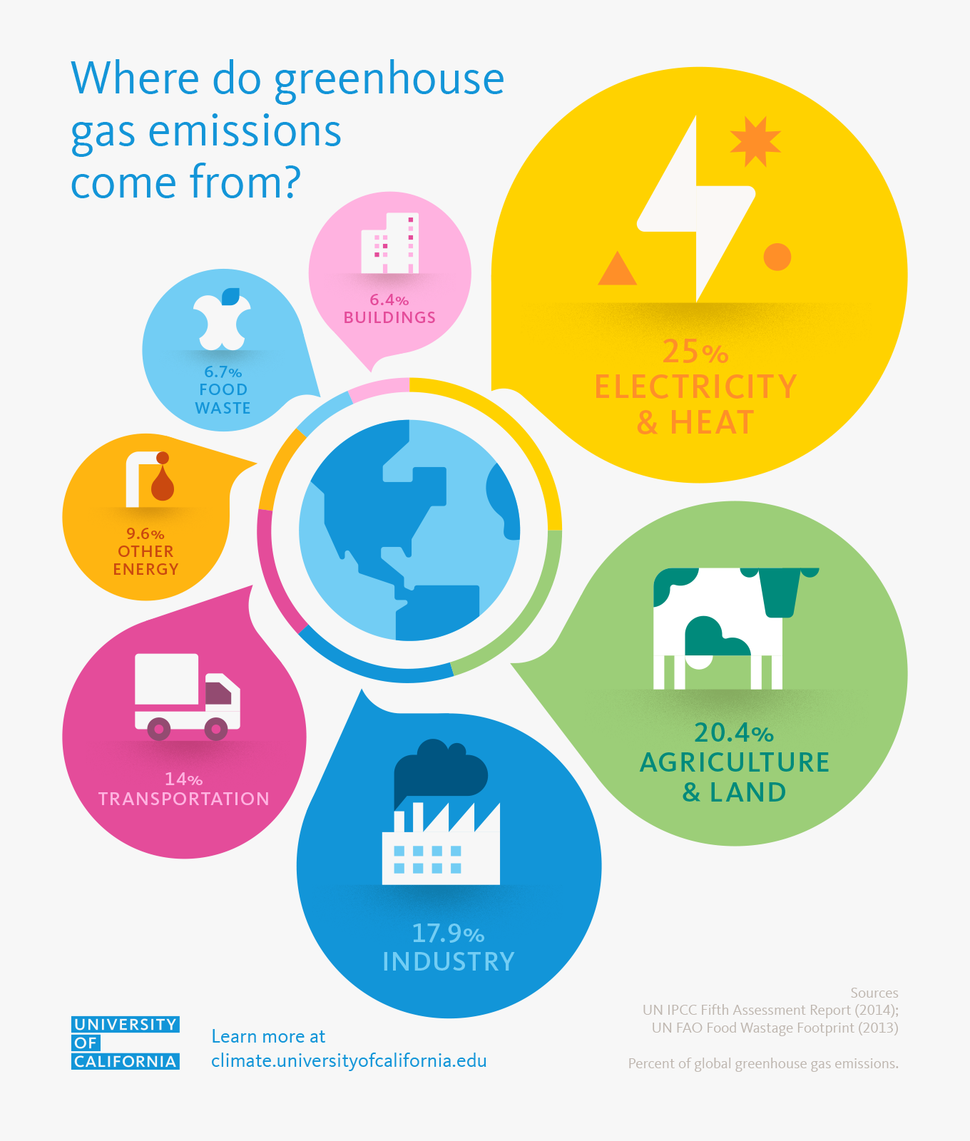 Where do greenhouse gas emissions come from? | University of California