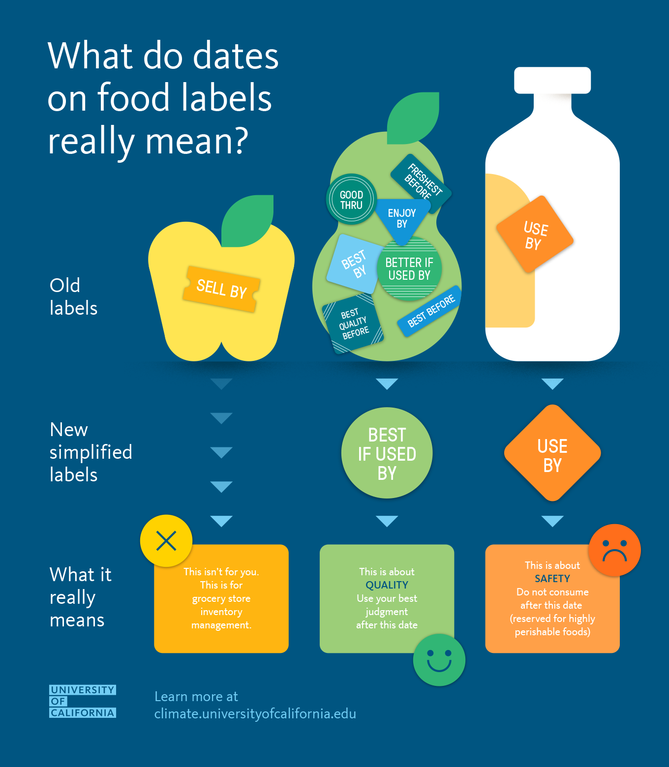 food dating stickers Ninety-one percent of americans toss their food after the date on the labels have passed, but in many cases, they may actually be wasting perfectly safe food there are three types of dates.