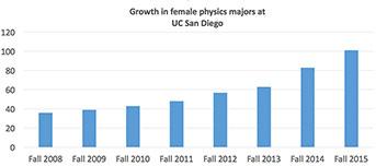 Uc San Diego Majors >> Star Role Models At Uc San Diego University Of California