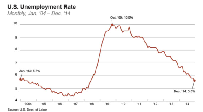 UC Berkeley unemployment rate