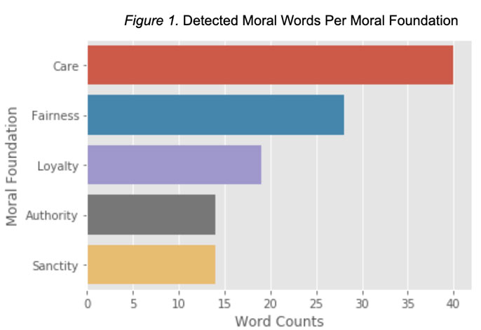 Moral words per moral foundation